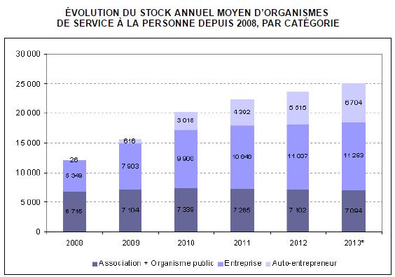 ÉVOLUTION DU STOCK ANNUEL MOYEN D'ORGANISMES