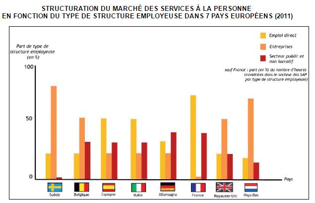 STRUCTURATION DU MARCHÉ DES SERVICES À LA PERSONNE