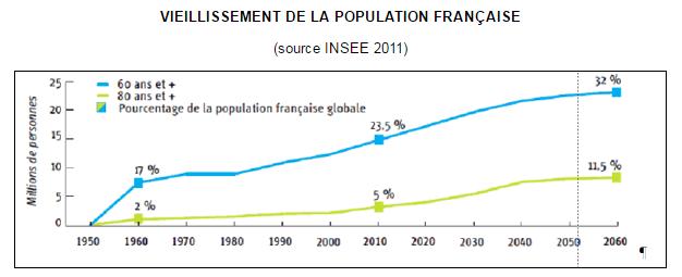VIEILLISSEMENT DE LA POPULATION FRANÇAISE